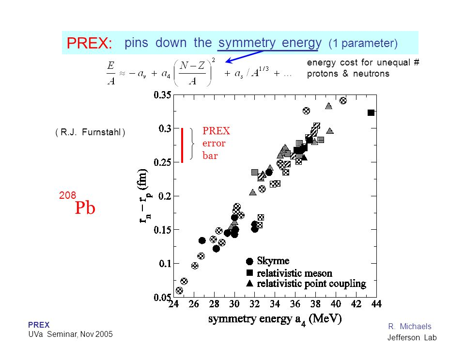 Pb PREX: pins down the symmetry energy (1 parameter) PREX error bar