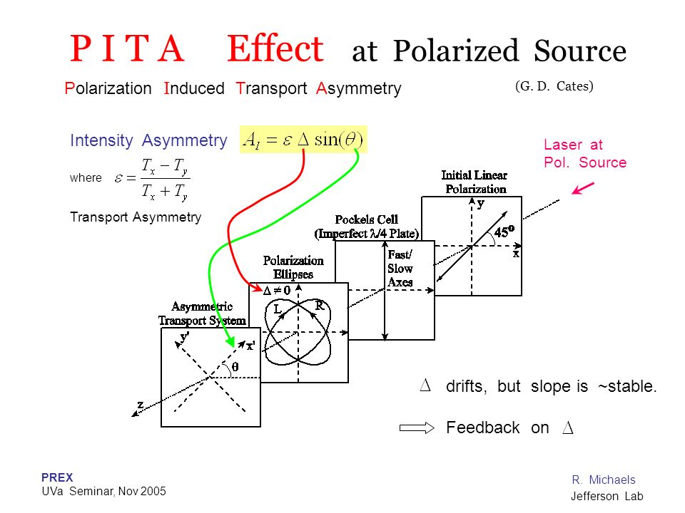 P I T A Effect at Polarized Source