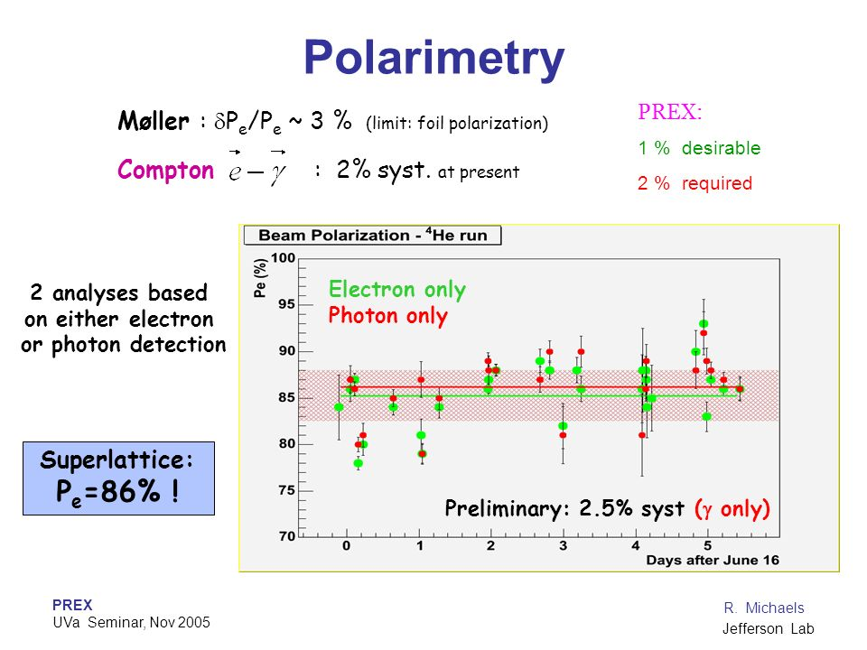 Polarimetry Pe=86% ! Møller : dPe/Pe ~ 3 % (limit: foil polarization)