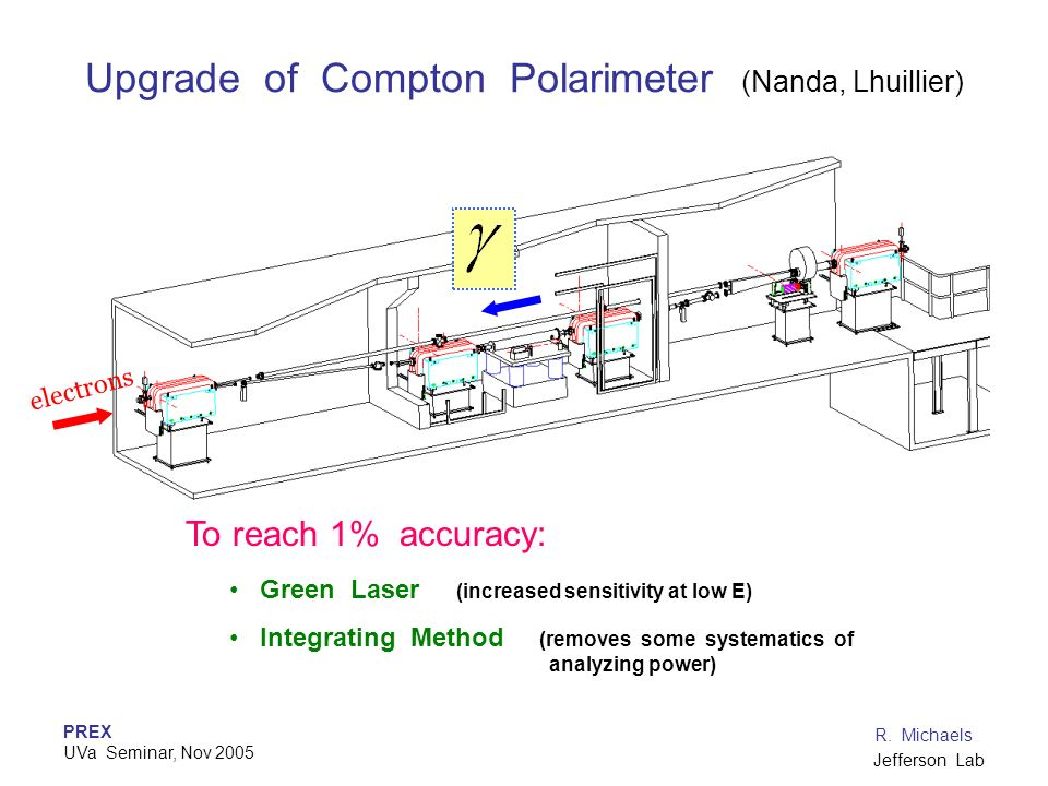 Upgrade of Compton Polarimeter (Nanda, Lhuillier)
