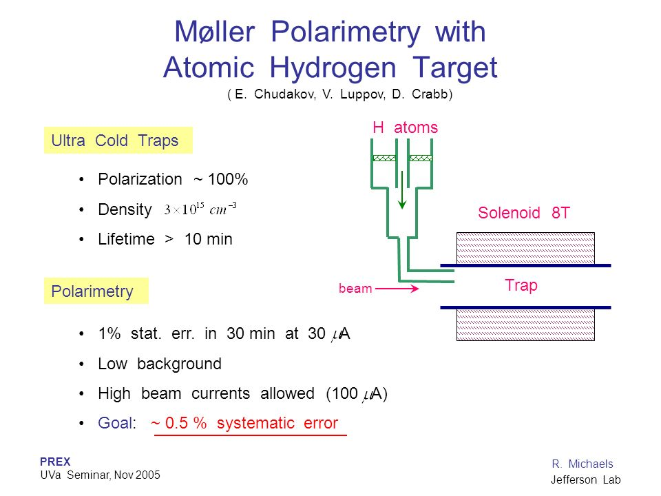 Moller Polarimetry with Atomic Hydrogen Target