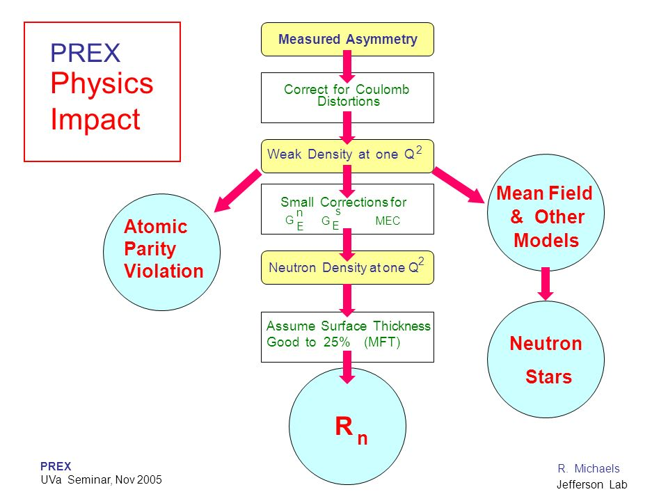 Physics Impact PREX Mean Field & Other Atomic Parity Violation Models