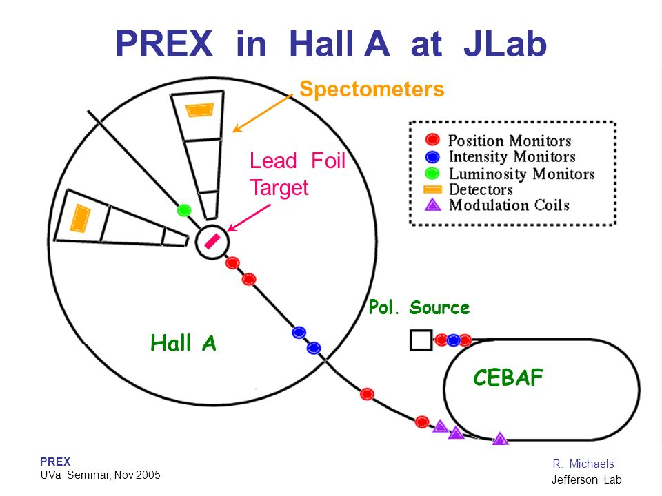 PREX in Hall A at JLab Spectometers Lead Foil Target Hall A CEBAF