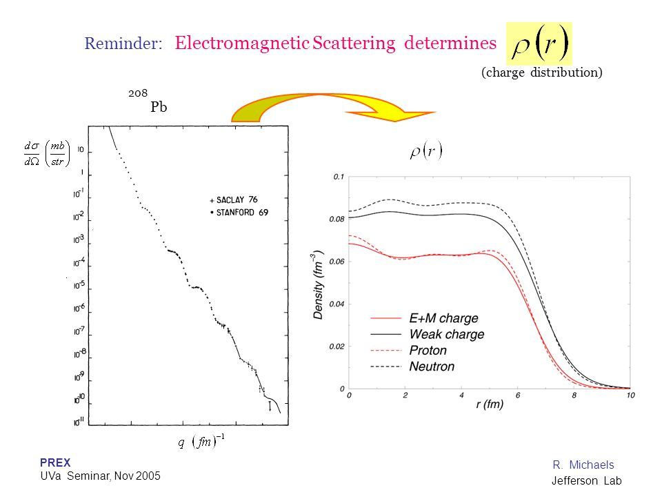 Reminder: Electromagnetic Scattering determines