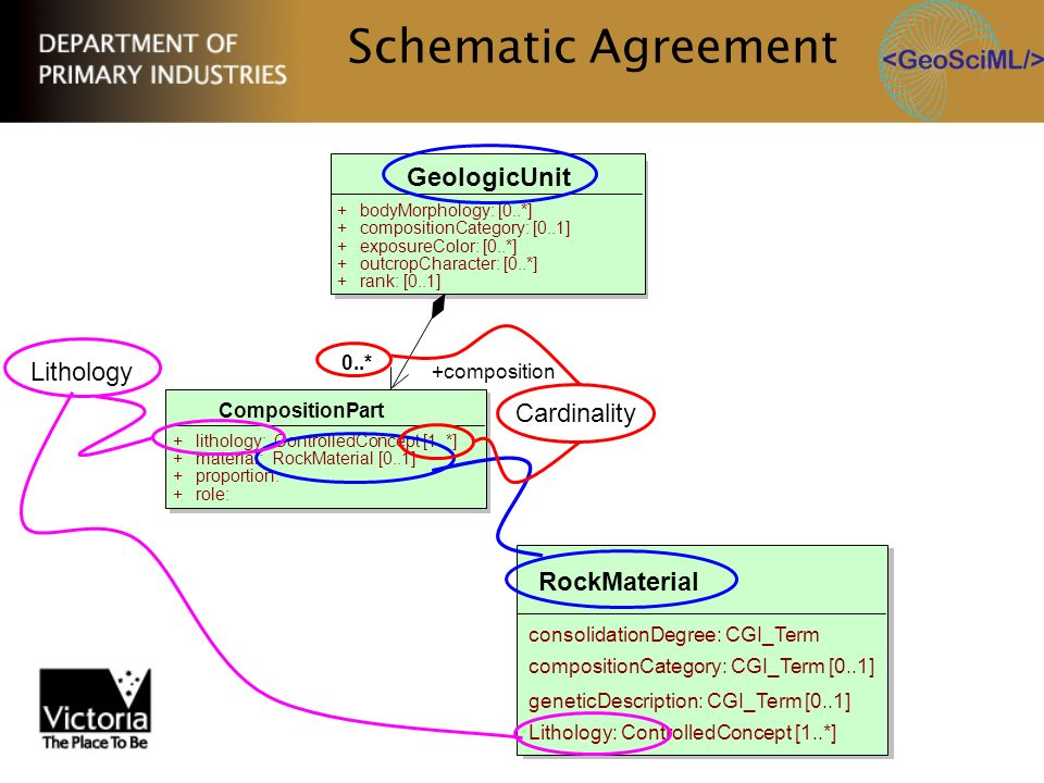 Schematic Agreement GeologicUnit Lithology Cardinality RockMaterial