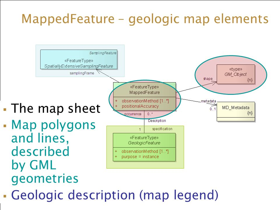 MappedFeature – geologic map elements