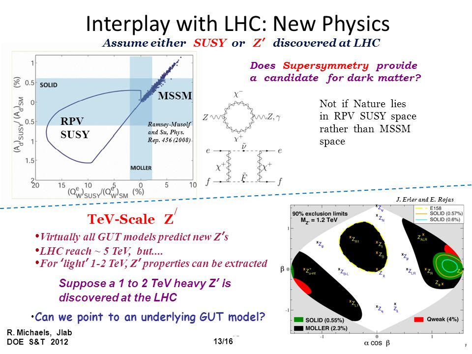 Interplay with LHC: New Physics