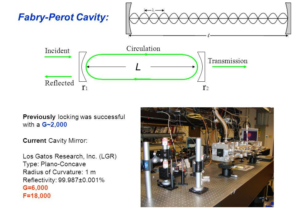 Fabry-Perot Cavity: L r1 r2 Circulation Incident Transmission