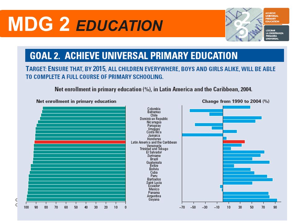 MDG 2 EDUCATION School completion among women Selected countries
