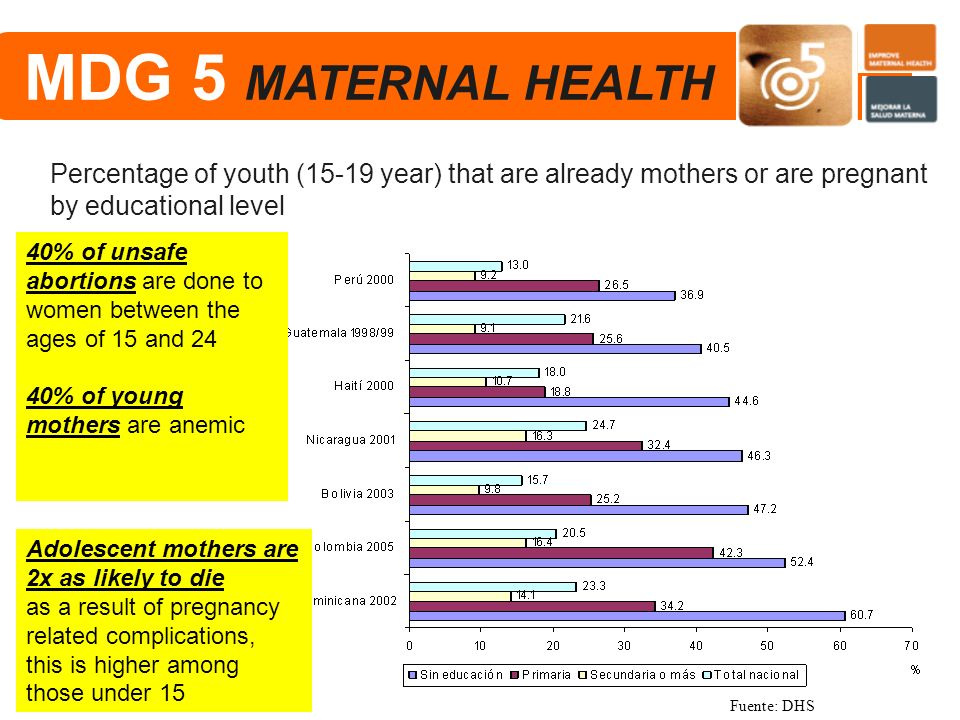 MDG 5 MATERNAL HEALTH Percentage of youth (15-19 year) that are already mothers or are pregnant by educational level.