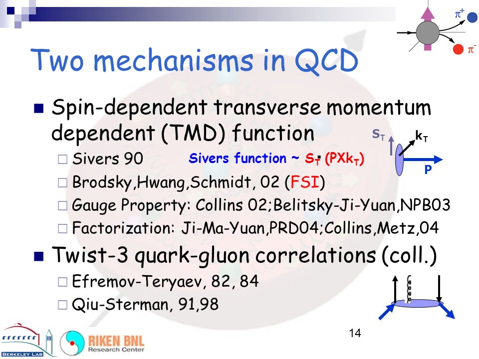 Two mechanisms in QCD Spin-dependent transverse momentum dependent (TMD) function. Sivers 90. Brodsky,Hwang,Schmidt, 02 (FSI)