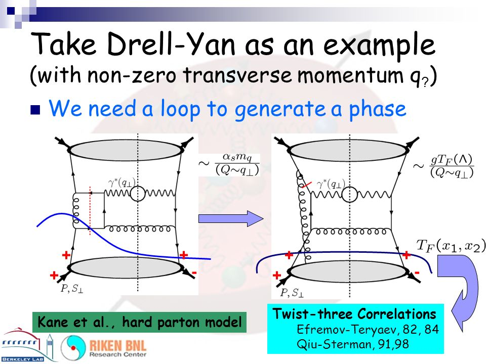 Take Drell-Yan as an example (with non-zero transverse momentum q )