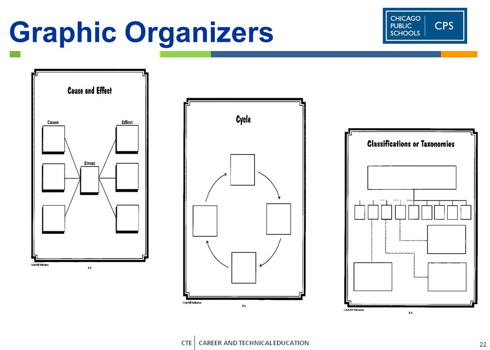 Graphic Organizers I have also included the Venn diagram, which most people know and is very easy for students to create.