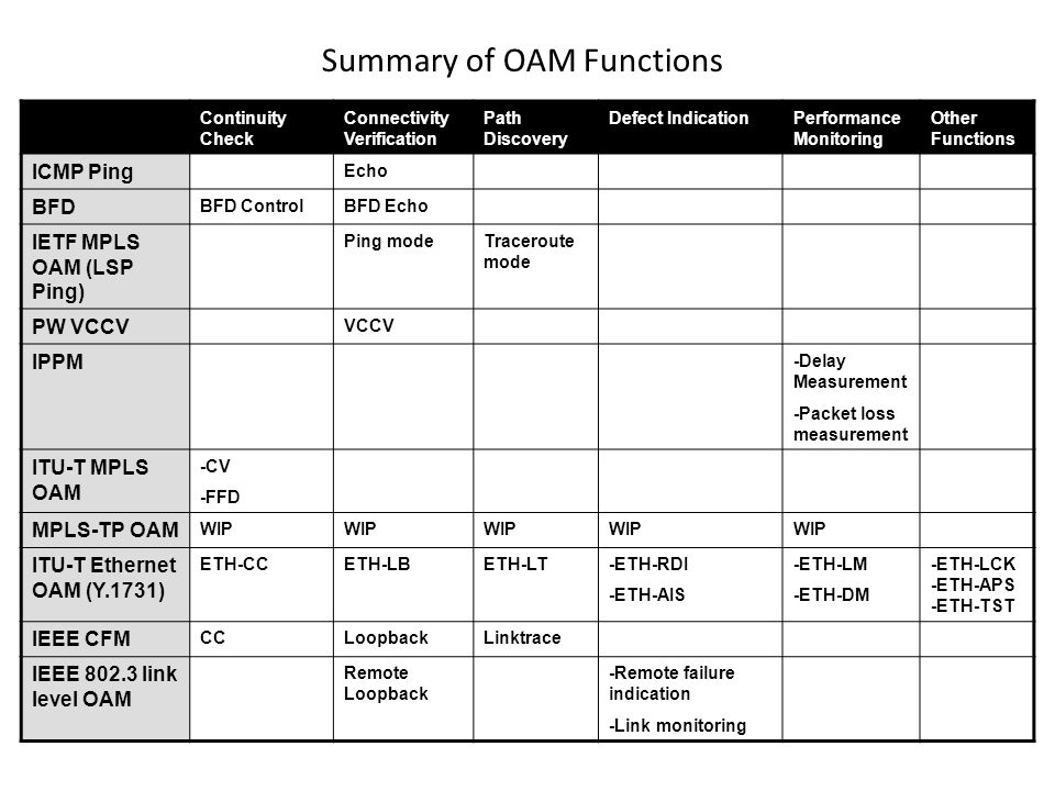 Summary of OAM Functions
