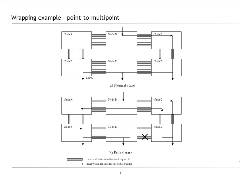 Wrapping example – point-to-multipoint