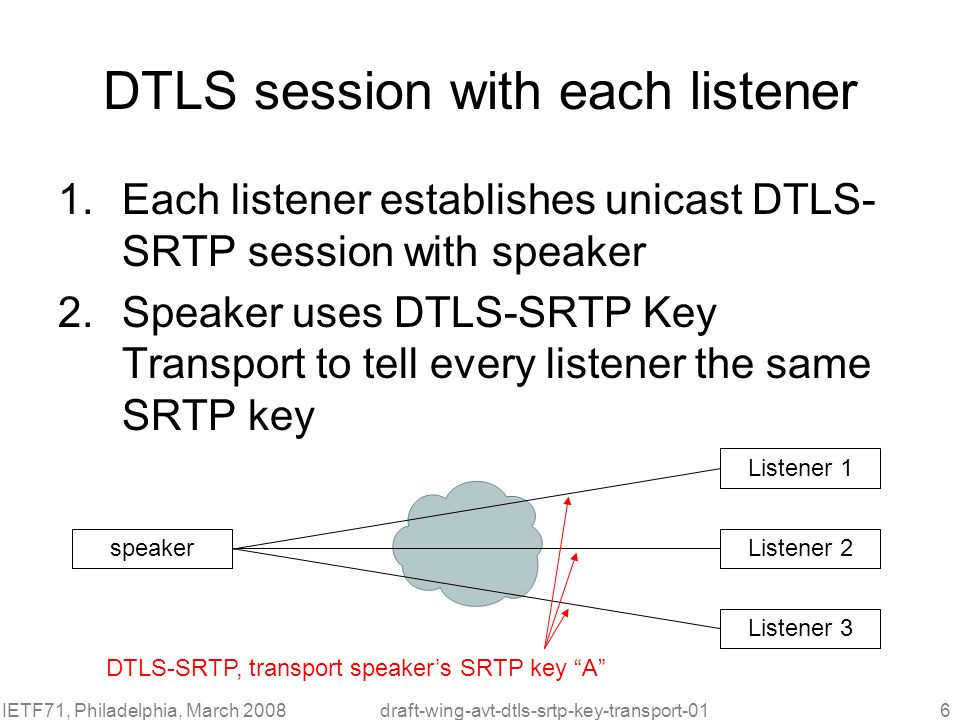 DTLS session with each listener