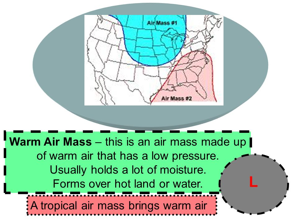 Warm Air Mass – this is an air mass made up of warm air that has a low pressure.
