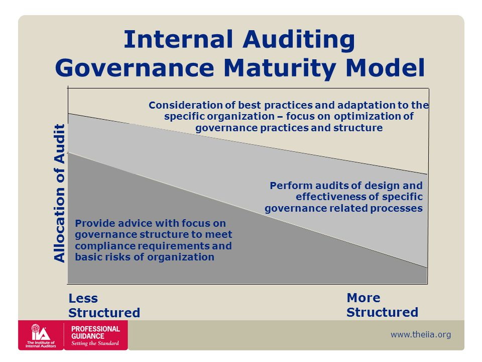 Internal Auditing Governance Maturity Model