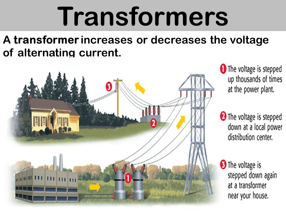 Transformers A transformer increases or decreases the voltage of alternating current.