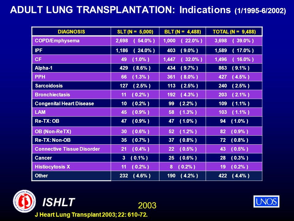 ADULT LUNG TRANSPLANTATION: Indications (1/1995-6/2002)