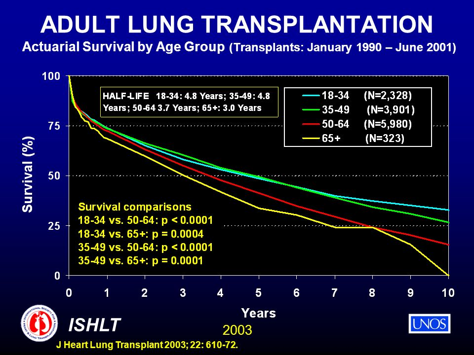 ADULT LUNG TRANSPLANTATION Actuarial Survival by Age Group (Transplants: January 1990 – June 2001)