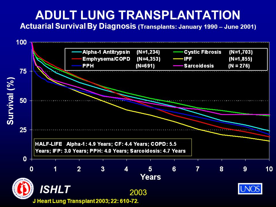 ADULT LUNG TRANSPLANTATION Actuarial Survival By Diagnosis (Transplants: January 1990 – June 2001)
