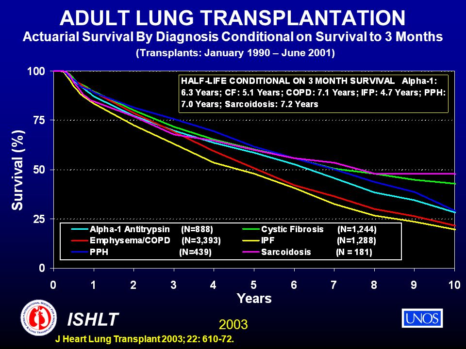 ADULT LUNG TRANSPLANTATION Actuarial Survival By Diagnosis Conditional on Survival to 3 Months (Transplants: January 1990 – June 2001)