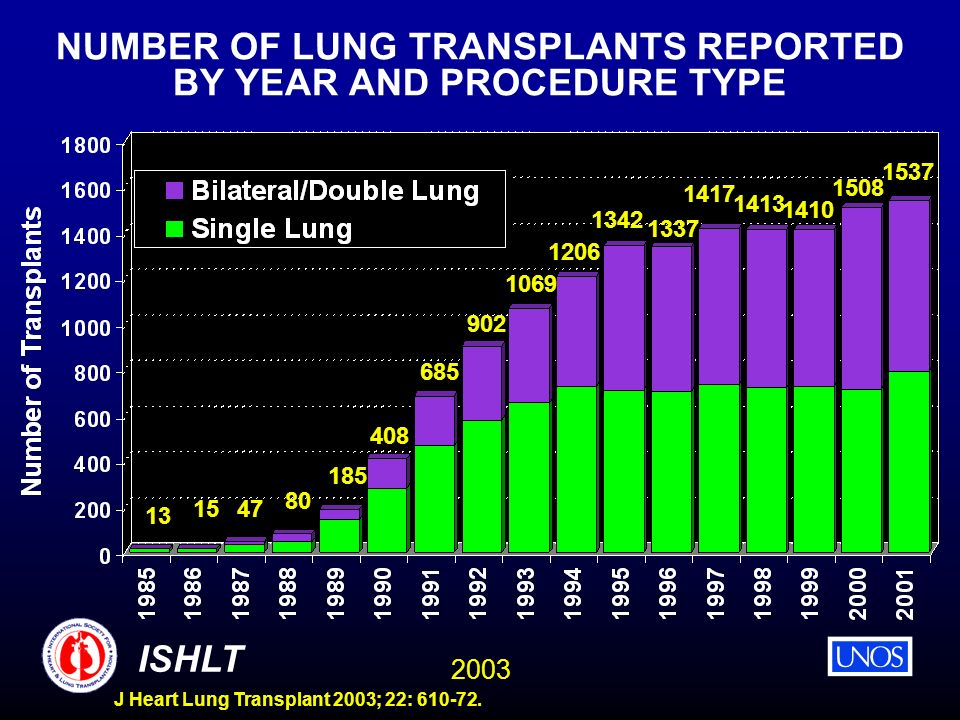 NUMBER OF LUNG TRANSPLANTS REPORTED BY YEAR AND PROCEDURE TYPE