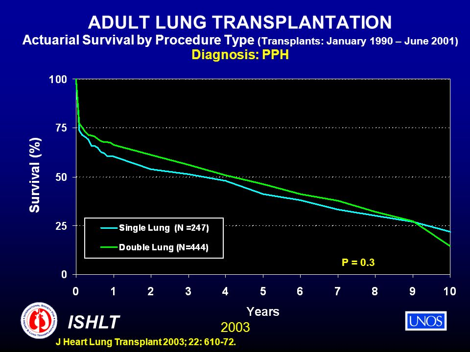 ADULT LUNG TRANSPLANTATION Actuarial Survival by Procedure Type (Transplants: January 1990 – June 2001) Diagnosis: PPH
