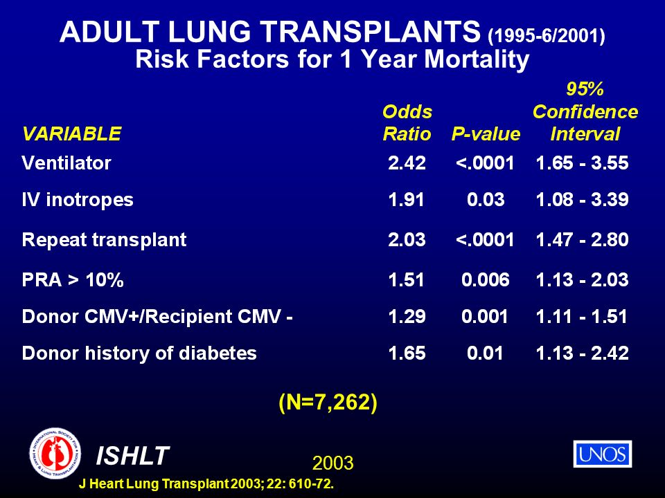 ADULT LUNG TRANSPLANTS (1995-6/2001) Risk Factors for 1 Year Mortality