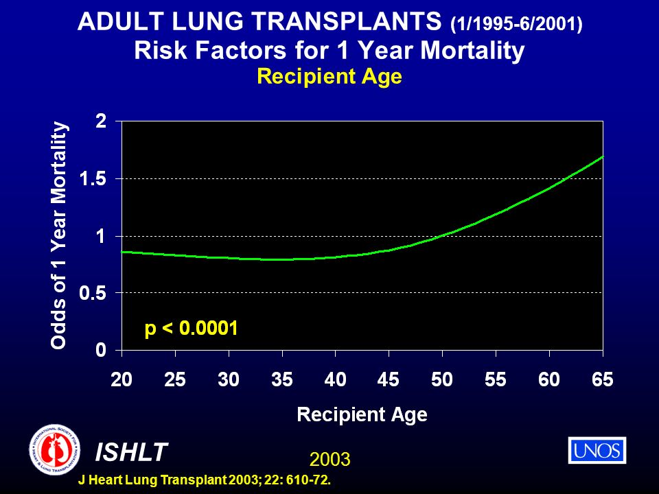 ADULT LUNG TRANSPLANTS (1/1995-6/2001) Risk Factors for 1 Year Mortality Recipient Age