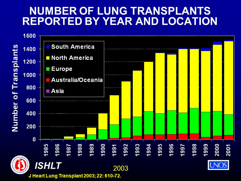 NUMBER OF LUNG TRANSPLANTS REPORTED BY YEAR AND LOCATION