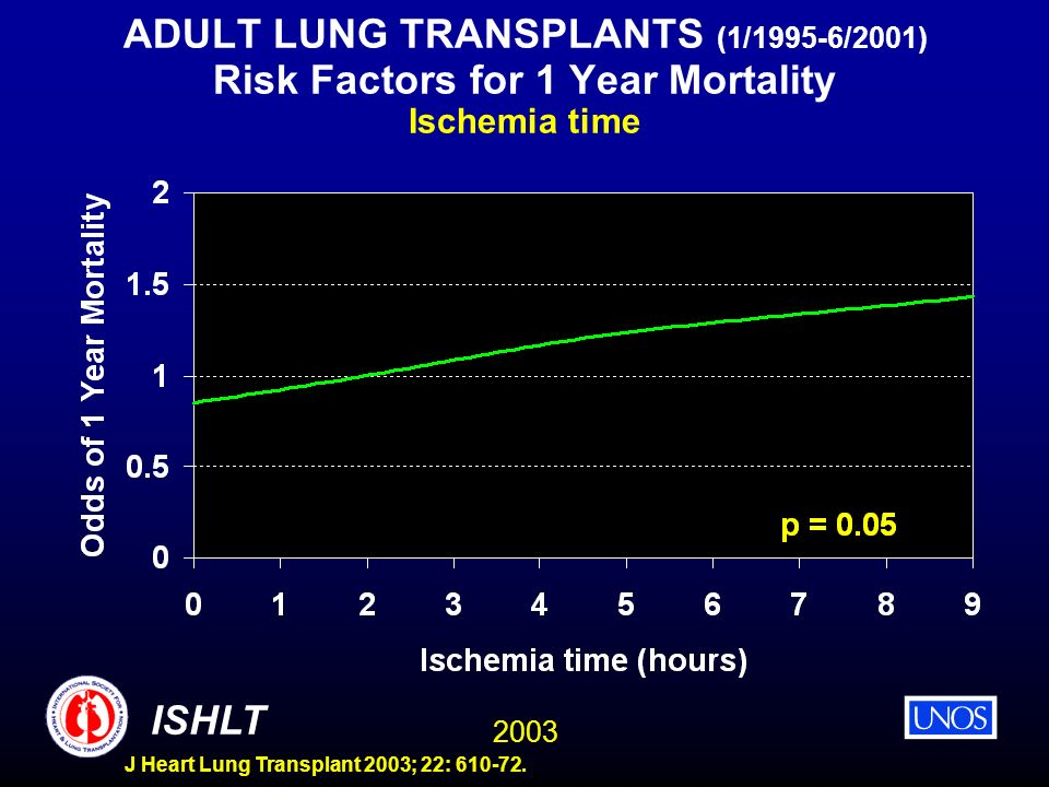 ADULT LUNG TRANSPLANTS (1/1995-6/2001) Risk Factors for 1 Year Mortality Ischemia time