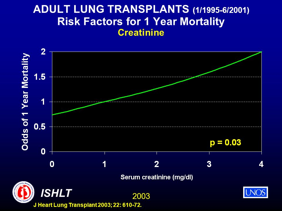 ADULT LUNG TRANSPLANTS (1/1995-6/2001) Risk Factors for 1 Year Mortality Creatinine
