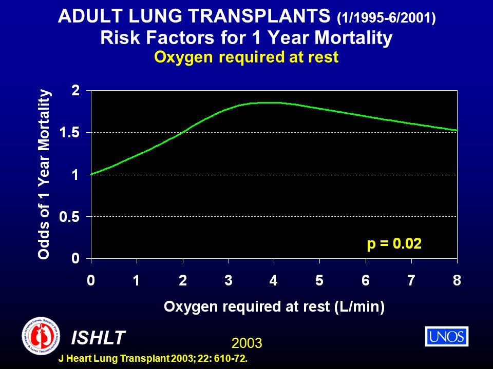 ADULT LUNG TRANSPLANTS (1/1995-6/2001) Risk Factors for 1 Year Mortality Oxygen required at rest