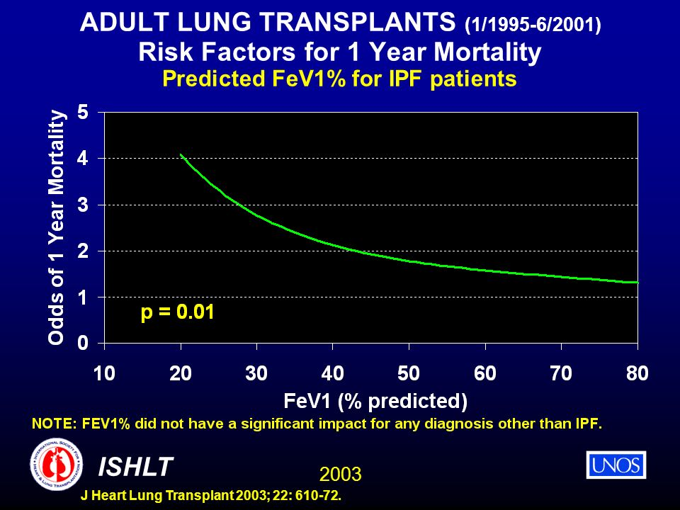 ADULT LUNG TRANSPLANTS (1/1995-6/2001) Risk Factors for 1 Year Mortality Predicted FeV1% for IPF patients