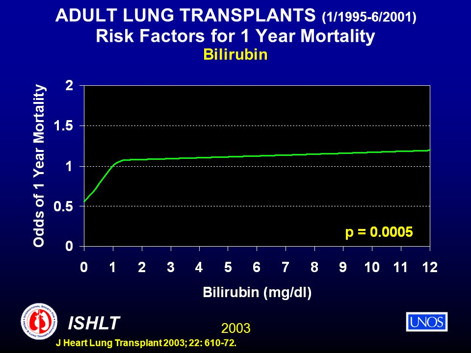 ADULT LUNG TRANSPLANTS (1/1995-6/2001) Risk Factors for 1 Year Mortality Bilirubin