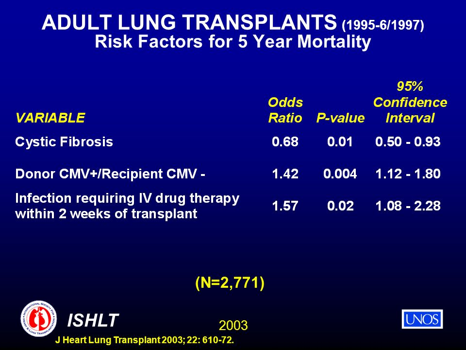 ADULT LUNG TRANSPLANTS (1995-6/1997) Risk Factors for 5 Year Mortality