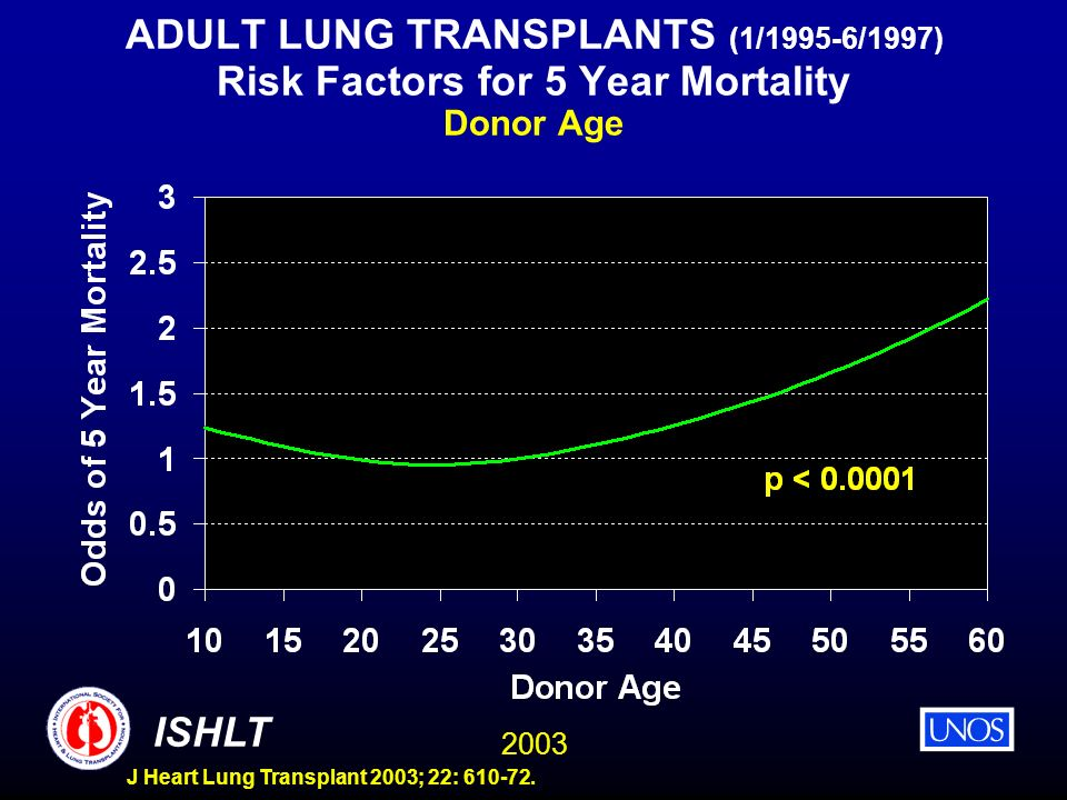 ADULT LUNG TRANSPLANTS (1/1995-6/1997) Risk Factors for 5 Year Mortality Donor Age