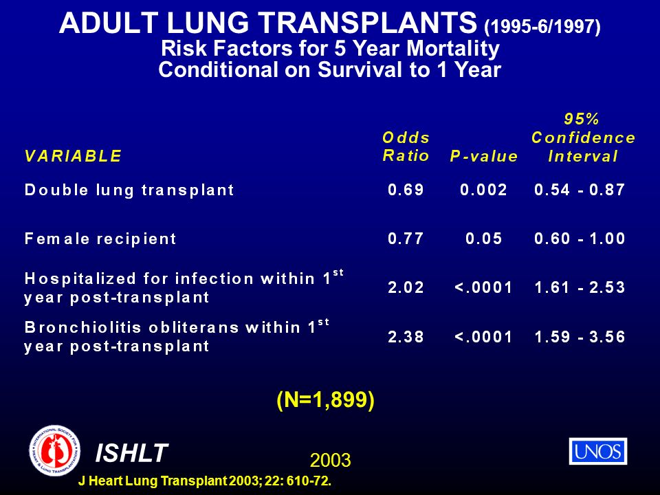 ADULT LUNG TRANSPLANTS (1995-6/1997) Risk Factors for 5 Year Mortality Conditional on Survival to 1 Year