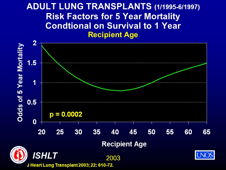ADULT LUNG TRANSPLANTS (1/1995-6/1997) Risk Factors for 5 Year Mortality Condtional on Survival to 1 Year Recipient Age