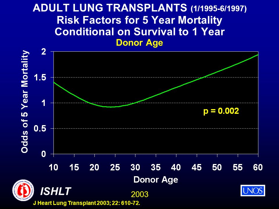 ADULT LUNG TRANSPLANTS (1/1995-6/1997) Risk Factors for 5 Year Mortality Conditional on Survival to 1 Year Donor Age
