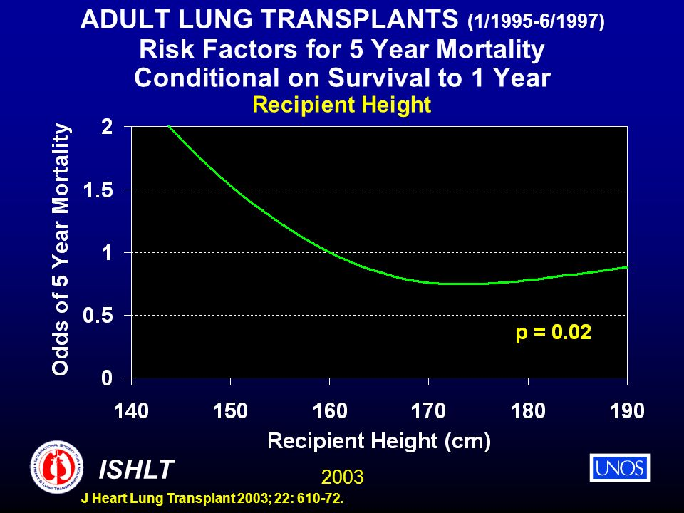 ADULT LUNG TRANSPLANTS (1/1995-6/1997) Risk Factors for 5 Year Mortality Conditional on Survival to 1 Year Recipient Height