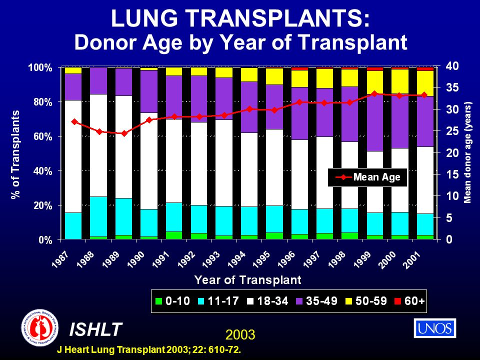 LUNG TRANSPLANTS: Donor Age by Year of Transplant