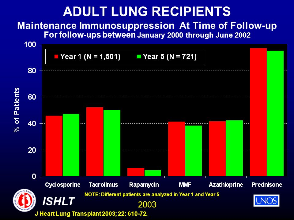 ADULT LUNG RECIPIENTS Maintenance Immunosuppression At Time of Follow-up For follow-ups between January 2000 through June 2002