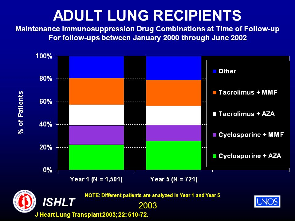 ADULT LUNG RECIPIENTS Maintenance Immunosuppression Drug Combinations at Time of Follow-up For follow-ups between January 2000 through June 2002