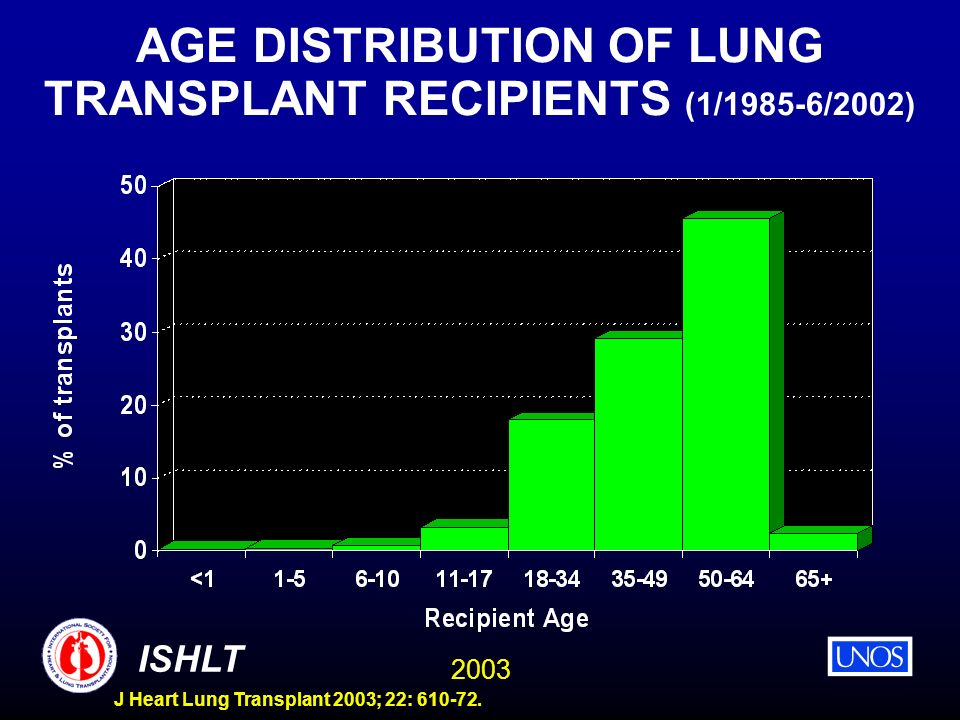 AGE DISTRIBUTION OF LUNG TRANSPLANT RECIPIENTS (1/1985-6/2002)