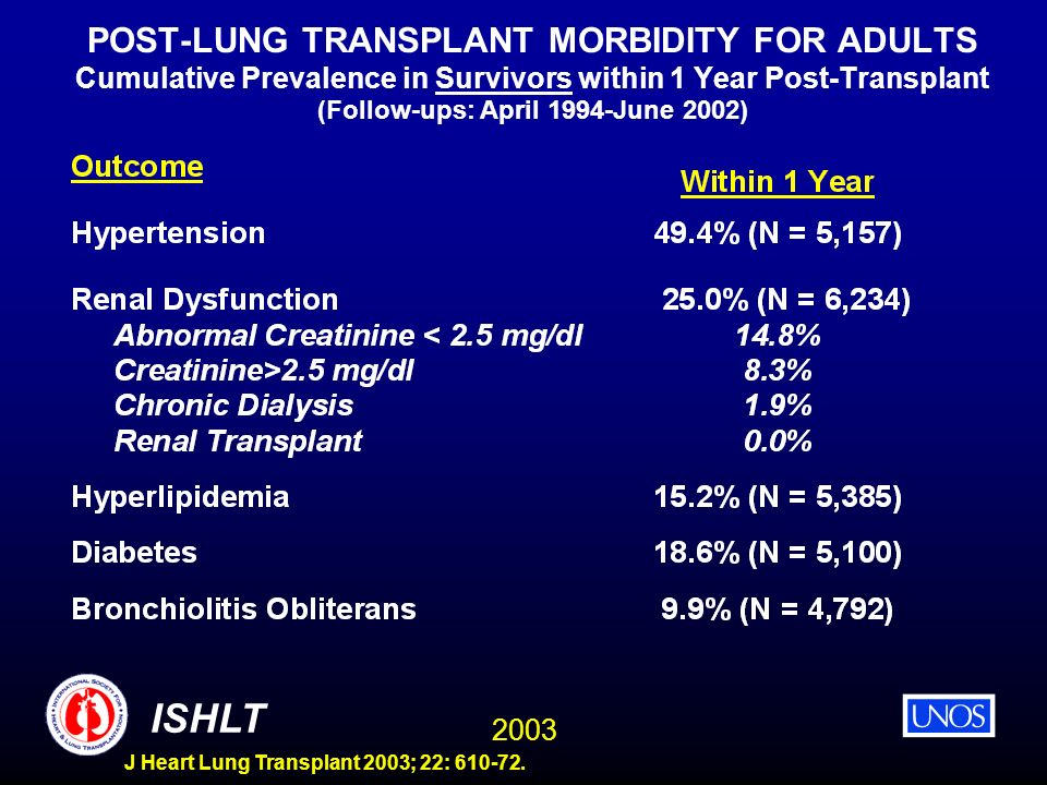 POST-LUNG TRANSPLANT MORBIDITY FOR ADULTS Cumulative Prevalence in Survivors within 1 Year Post-Transplant (Follow-ups: April 1994-June 2002)