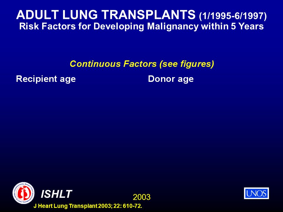 ADULT LUNG TRANSPLANTS (1/1995-6/1997) Risk Factors for Developing Malignancy within 5 Years