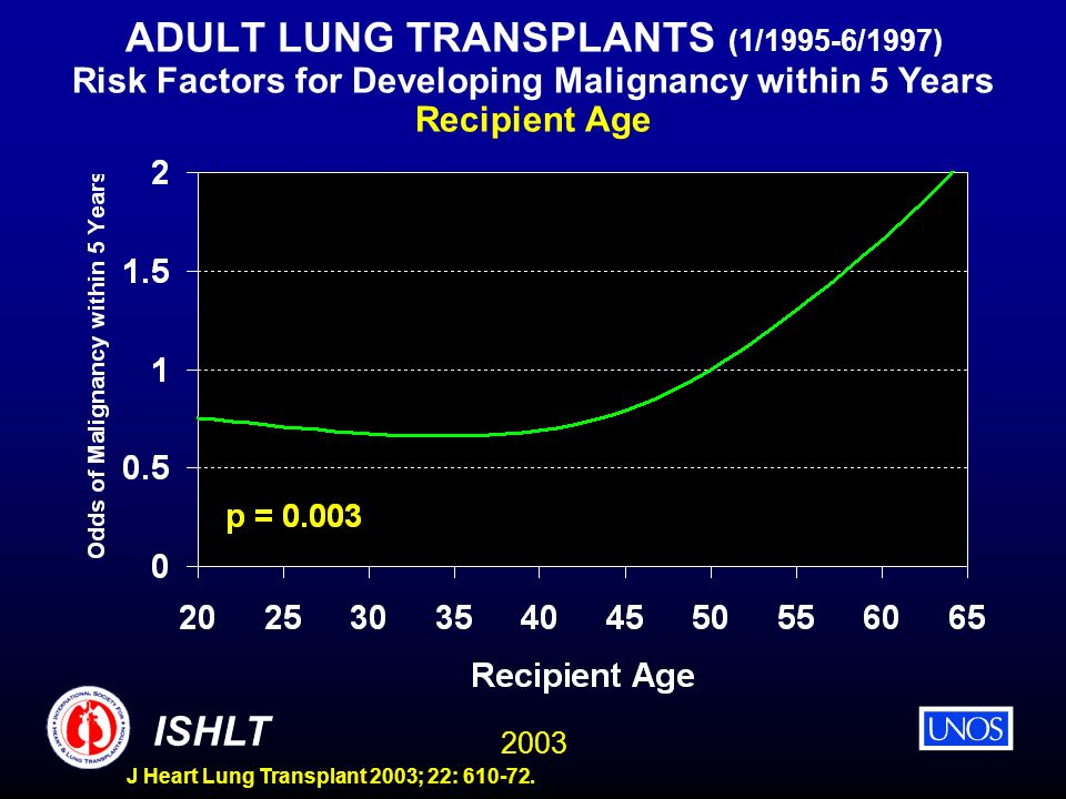 ADULT LUNG TRANSPLANTS (1/1995-6/1997) Risk Factors for Developing Malignancy within 5 Years Recipient Age